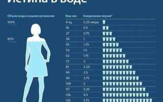 Питьевые диеты для похудения на неделю