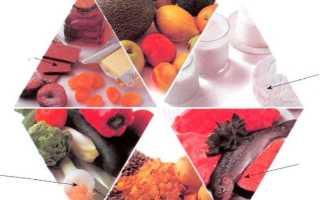 Таблица питательные вещества различных продуктов и их основные функции