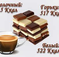 Шоколадная диета меню на 7 дней