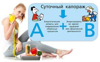 Расход калорий по категориям